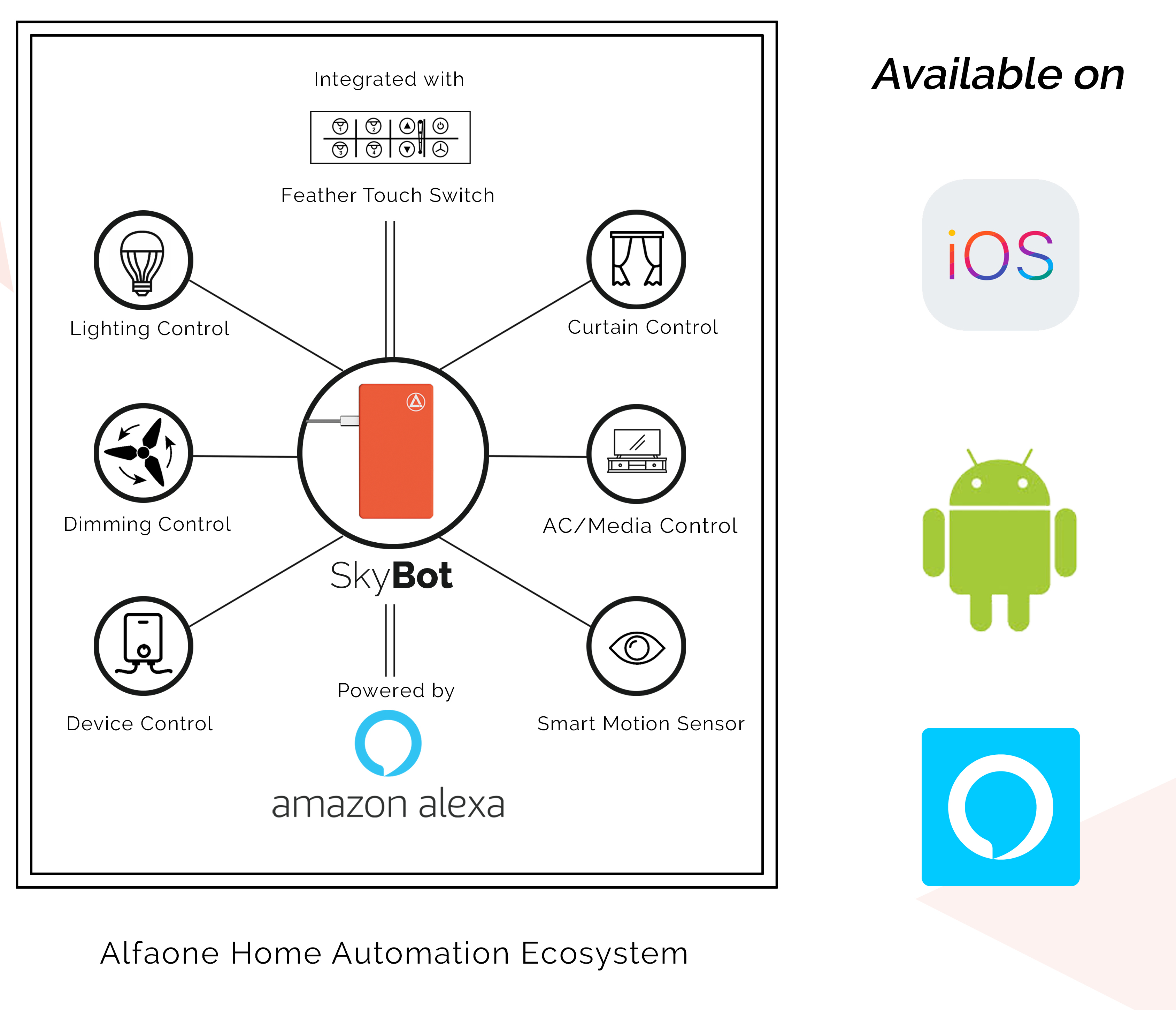Home Automation EcoSystem