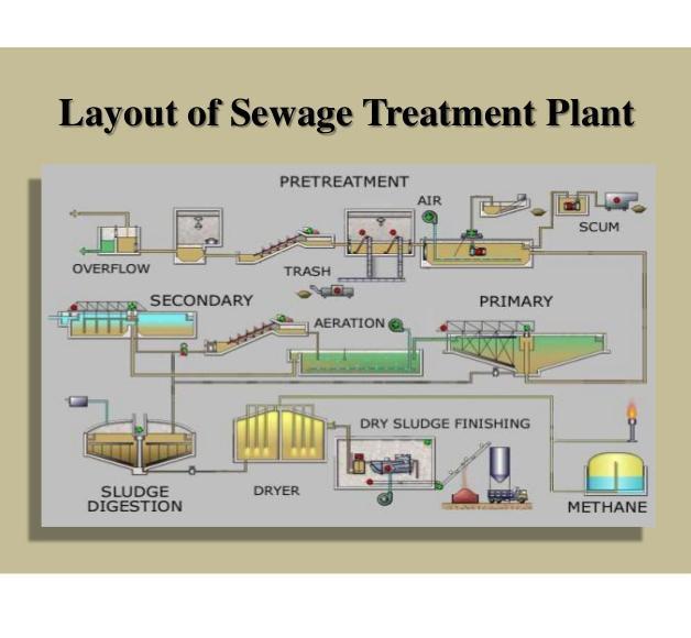Sewage Treatment Services