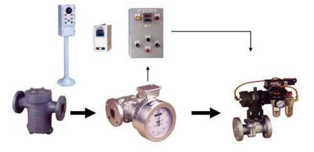 Batching System Flow Meter