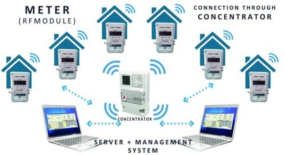 Fixed Automatic Meter Reading System For Electricity Meters