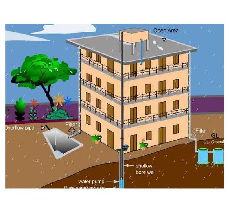 Installation of Rain Water Harvesting