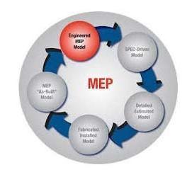 MEP Consultants