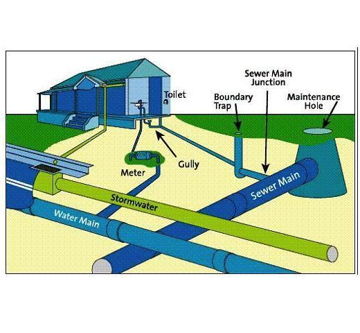 Sewer Design