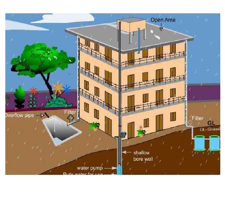Get Rain Water Harvesting